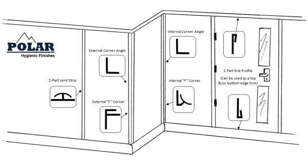 Hygienic-PVC-Wall-Cladding-Diagram